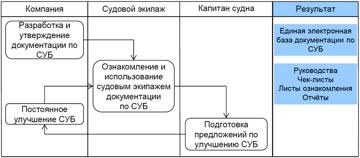 Схема процесса-E-Text