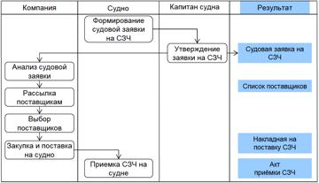Схема процесса-Ships Orders