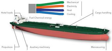 Figure 1. Indicative energy forms and demands on board ships