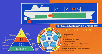 SFI Coding and Classification System-1