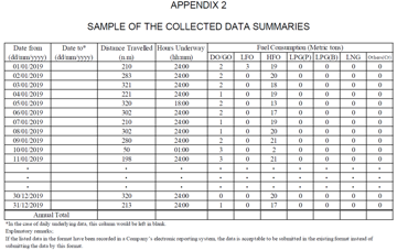 MEPC.292-71-Sample of the collected data summaries