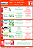 01.01.IPS-Fire Extinguisher Types